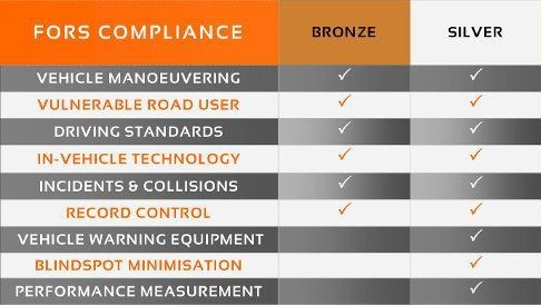FORS Bronze and Silver Compliance Standards