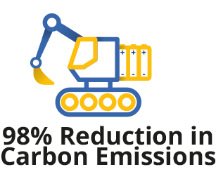 98% Reduction in Carbon Emissions
