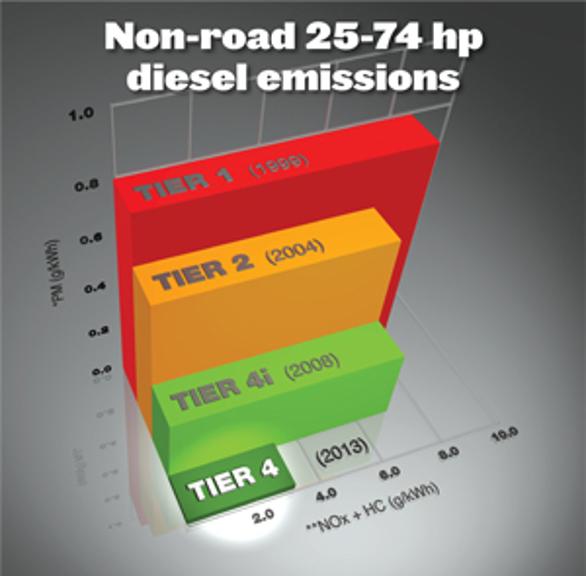 Disel Emissions